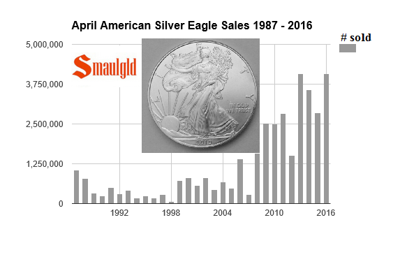 April american silver eagle sales 1986 2016