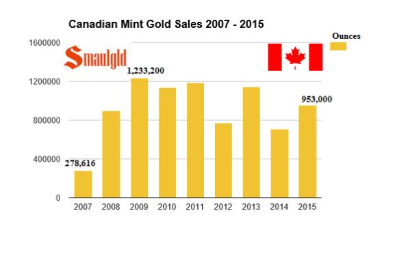 Canadian mint gold sales 2007 -2015