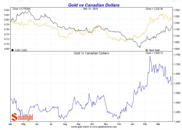 Gold vs Canadian Dollars Q1 2016