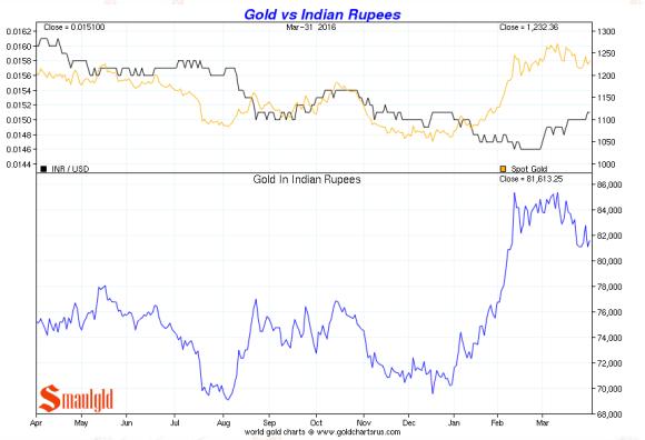 Gold vs Indian rupee Q1 2016