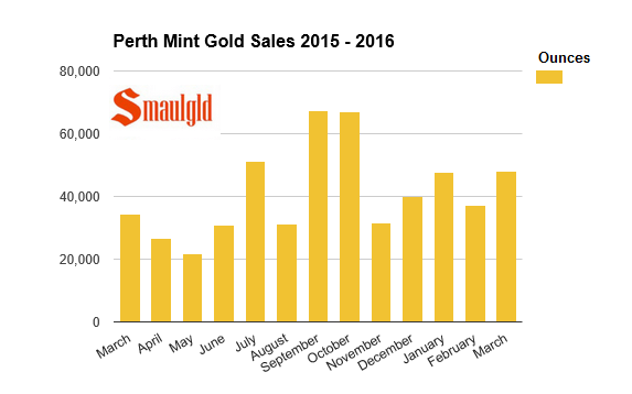 Perth Mint gold sales 2015 -2016 march