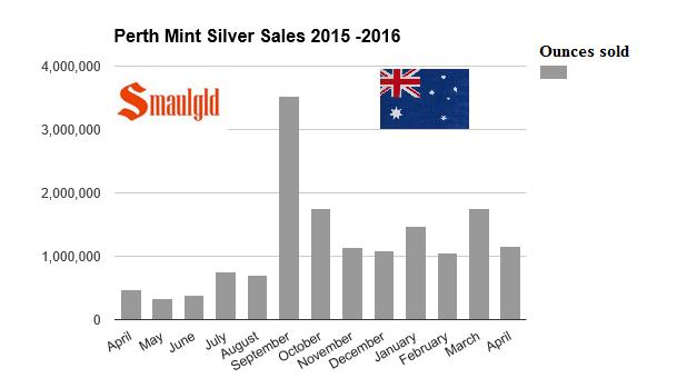 April 2016 Perth Mint Silver Sales