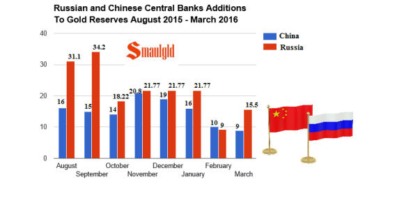 Russia and China monthly additions to gold reserves ausut 2015 march 2016