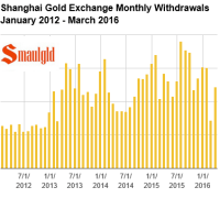 SGE gold withdrawals 2016 march
