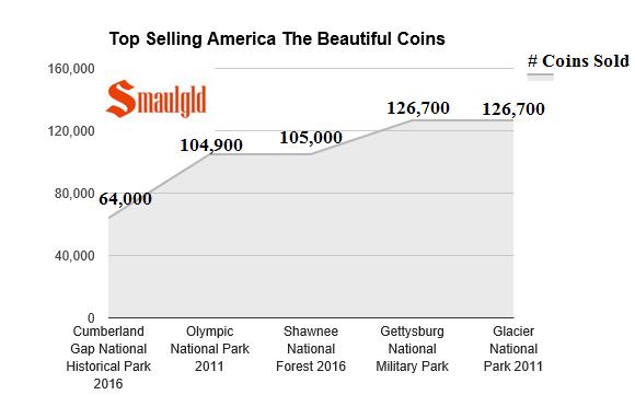 Top selling ATB coins smaulgld
