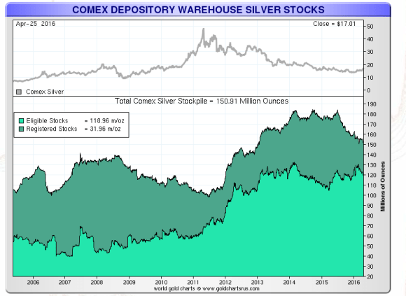 Comex silver in warehouses April 2016