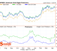 gold eagle premiums april 15 2016