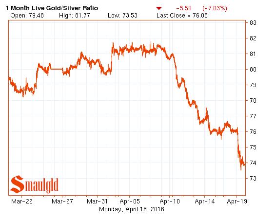 gold silver ratio april 18 2016