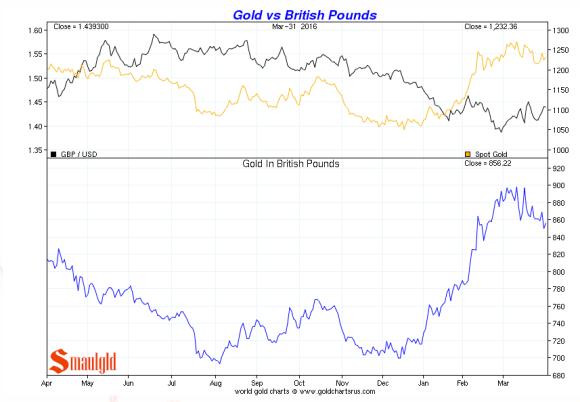 gold vs British pound Q 1 2016