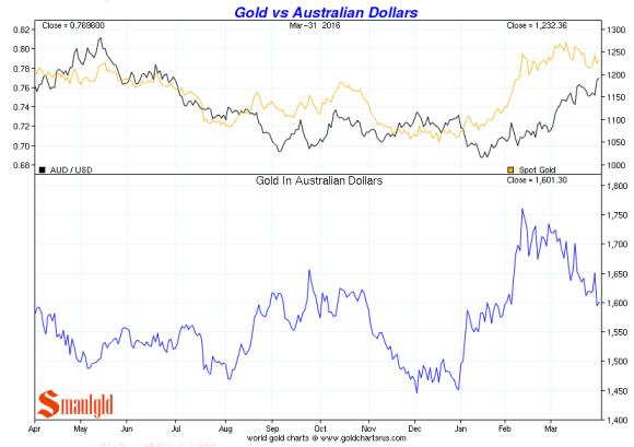 gold vs australian dollar Q1 2016