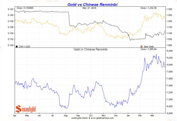 gold vs chinese renimbi Q1 2016