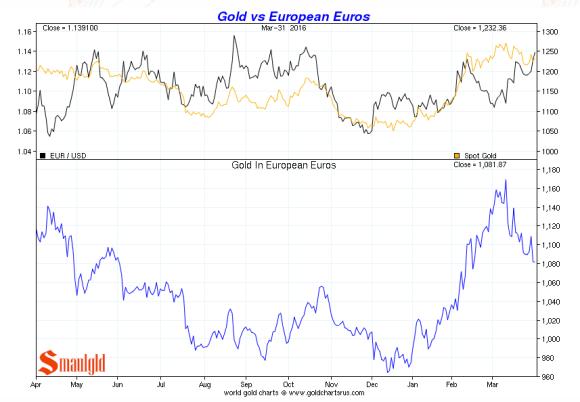 gold vs euro Q1 2016