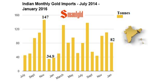 indian monthly gold imports july 2014 to January 2016