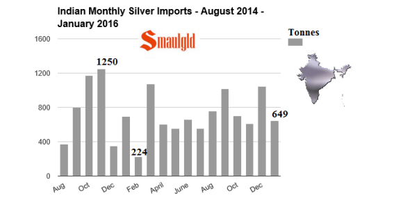 indian monthly silver imports 2014 - 2016 January