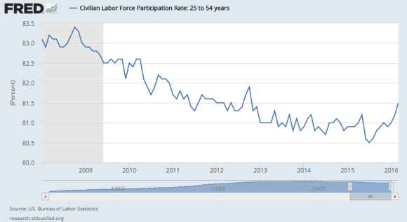 labor force participation rate 25-54 march 2008 -2016