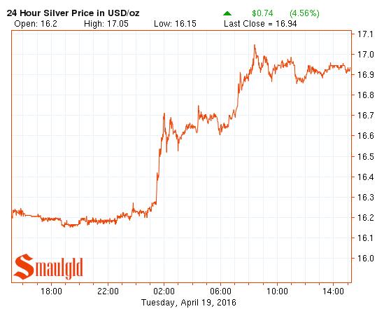 silver price April 19 2016