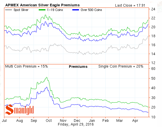 silver Eagle premiums april 29 2016