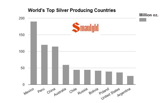 worlds top silver producing nations