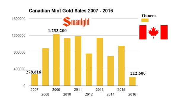 Canadian Mint Gold Sales 2007-2016