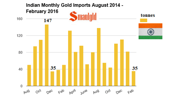 Indian Monthly gold imports from August 2014 - Feb 2016
