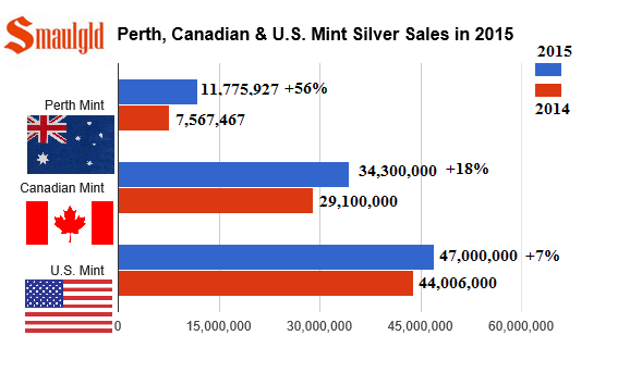 Perth Canadian and US Mint silver sales in 2015