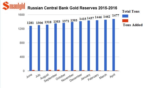 Russian Central bank gold reserves June 2015-April 2016