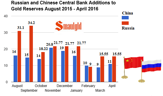 Russian and Chinese Central Bank Additions to Gold Reserves August 2015 - April 2016