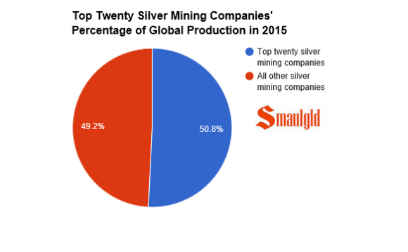Top twenty silver Mining companies in 2015 percent of global supply