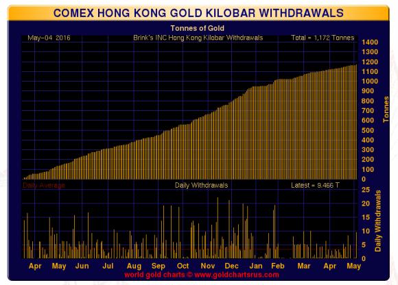 Hong Kong kilo bar withdrawals May 4 2016