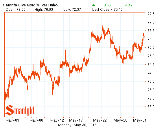 gold silver ratio may 2016
