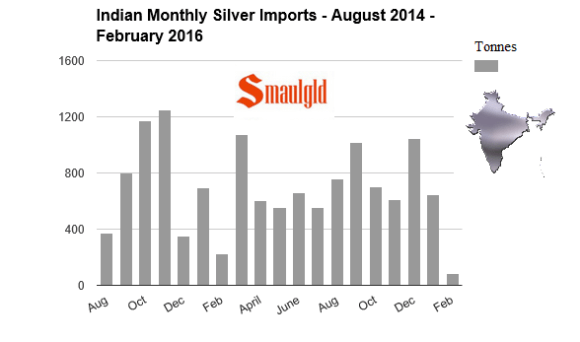 indian monthly silver imports august -feb 2016