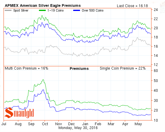 silver eagle premiums mthrough may 2016