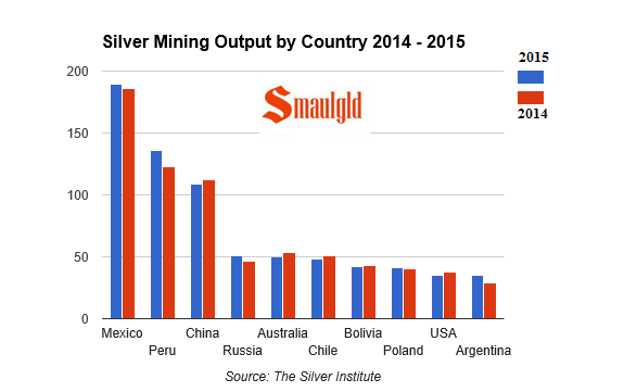silver mining output by country 2015 compared to 2014