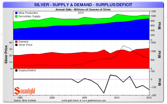 silver supply demand deficit 2015 SI