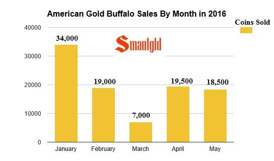 American gold buffalo sales 2016 through may