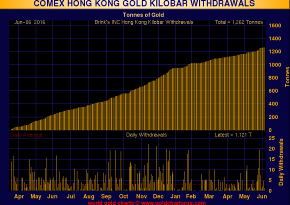Comex hong kong kilo bar june 7 2016