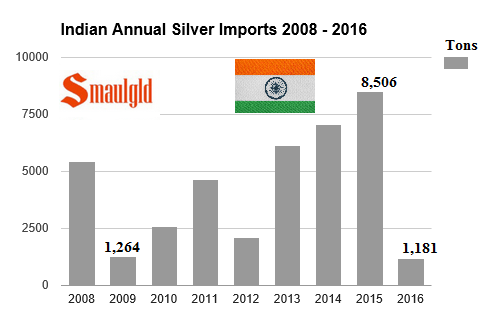 Indian Annual Silver Imports 2008 -2016 march