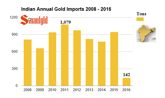 Indian annual gold imports 2008-2016 march