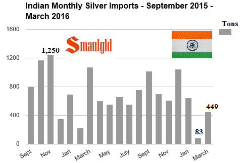Indian monthly silver imports september 2015 to March 2016