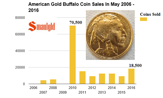 american gold buffalo coin sales in may 2006 -2016
