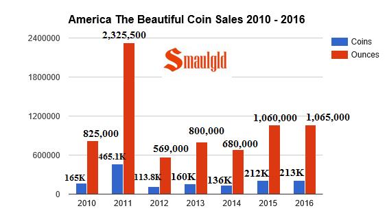 atb coin sales and ounces 2010- 2016 through May