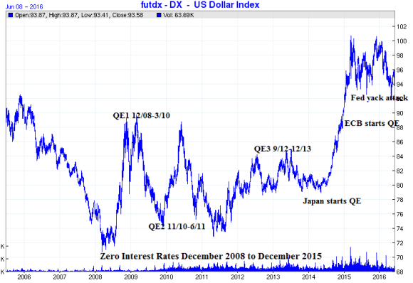 dollar index ten year chart