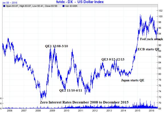 dollar index ten year chart