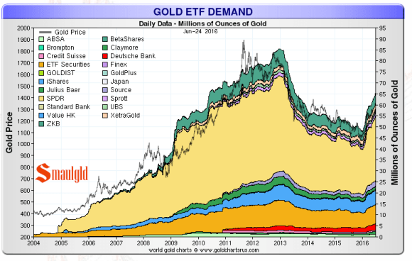 gold etf demand june 26 2016