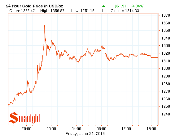 gold jump $100 june 23 june 24 2016