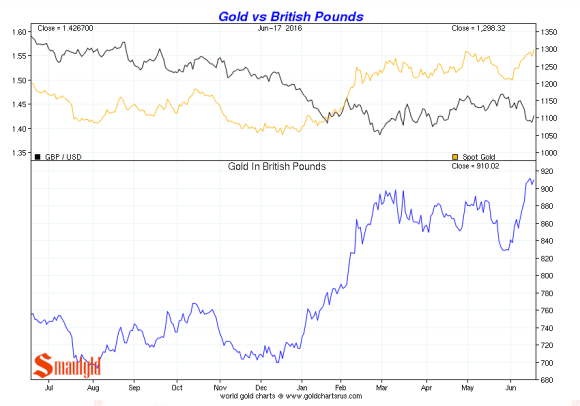 gold vs british pounds june 18 2016