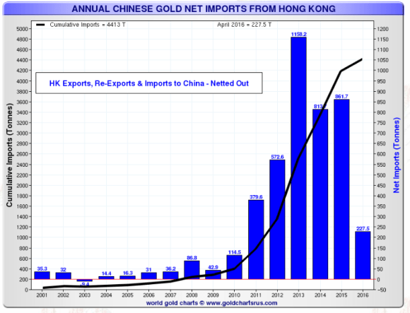 hong kong imports to china through april 2016