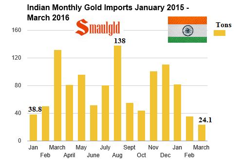 indian  gold imports by month January 2015 March 2016