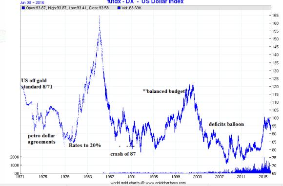 Dollar index 1971-2016 chart