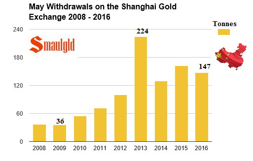 may withdrawals shanghai gold exchange 2008-2016